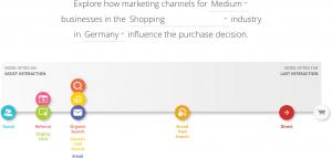 Customer Journey Shopping  Deutschland mittelgroße Unternehmen
