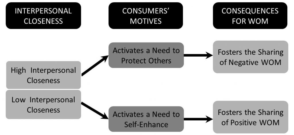 Marketingimplikationen beim Teilen